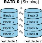 raid0 datenrettung wiederherstellung