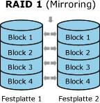 RAID 1 Datenrettung