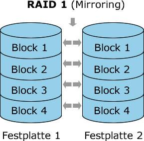 RAID1 Datenrettung Wiederherstellung