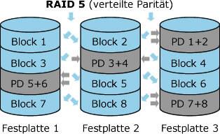 Raid 5 Datenrettung
